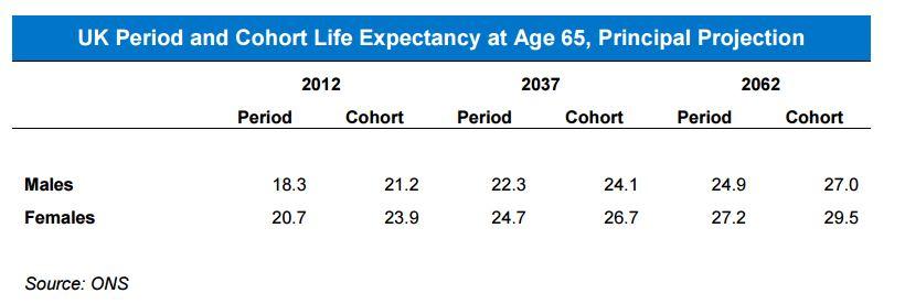 Life Expentancy - Cohort Vs Period
